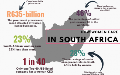 [Infographic] UN Women: Women's empowerment statistics for South Africa